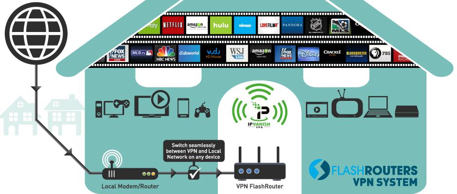 IPVanish VPN Dual Router Setup Image