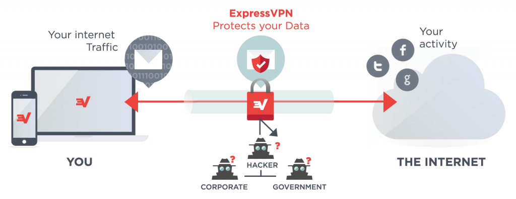 How ExpressVPN Works For You