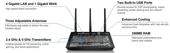 Upgraded Features of Asus RT-AC66U Wireless-AC Router