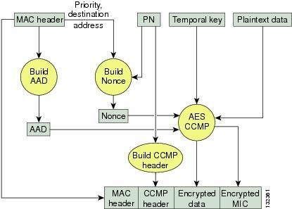 WPA2 W/ AES Encryption
