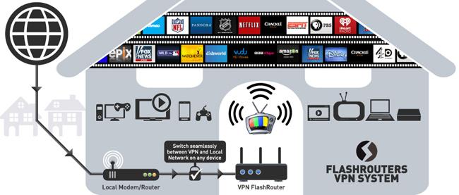 Expat VPN Dual Router Setup