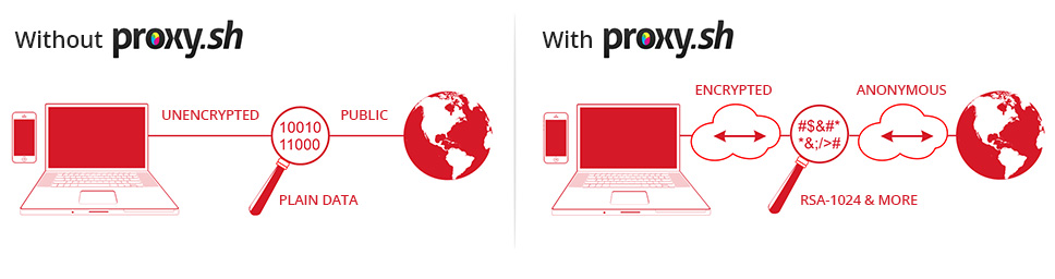 How Proxy.sh VPN Protects Your Identity & Privacy