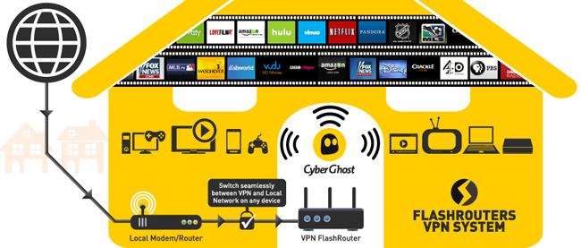 Using CyberGhost VPN with Roku, AppleTV, SmartTV & More