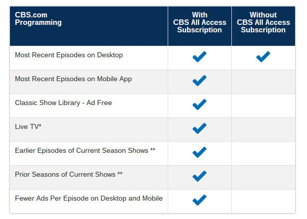Streaming CBS All Access Features with VPN Outside the USA
