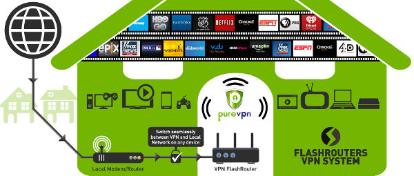 Unblock Netflix, Hulu, ESPN, and more with PureVPN