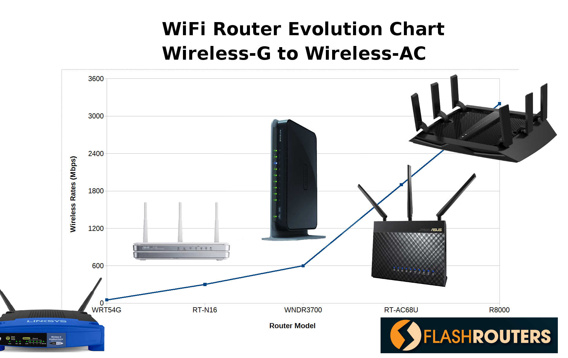 Evolution Chart of Wireless Routers - Wireless-G to Wireless-AC
